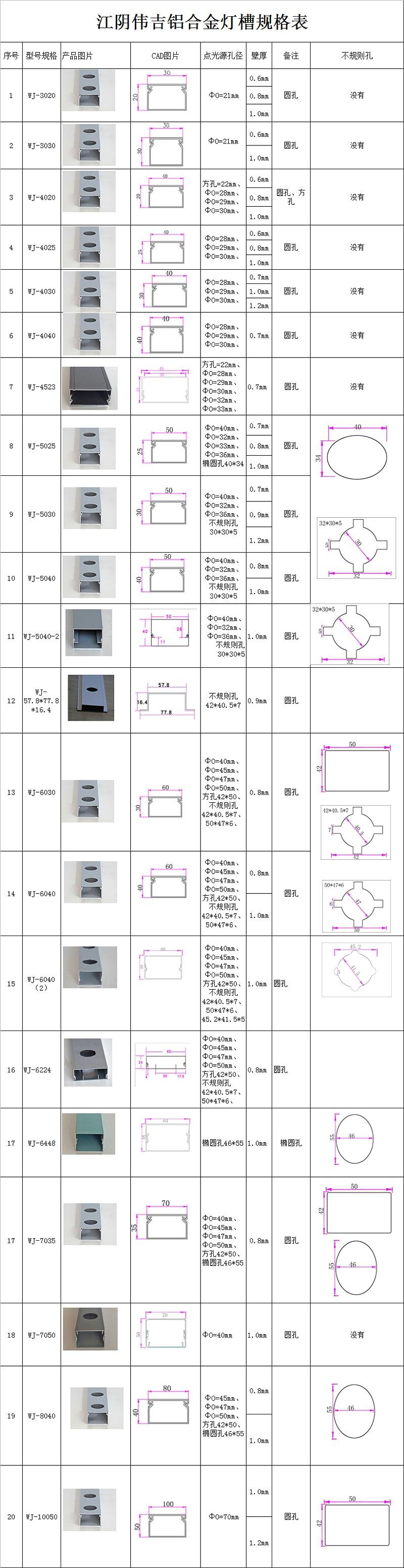 LED点光源铝合金灯槽规格表